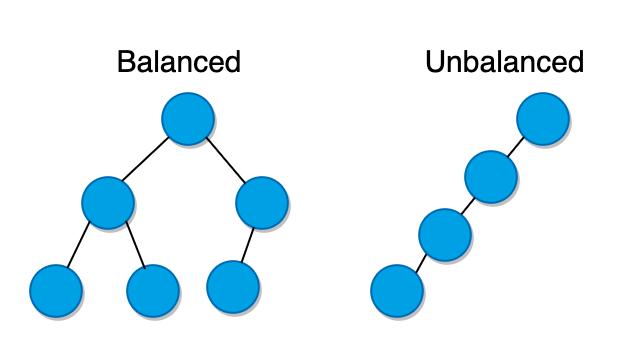 Binary Trees Archives | Unique Software Development Dallas